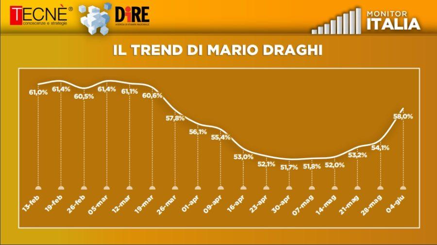 monitor italia trend draghi