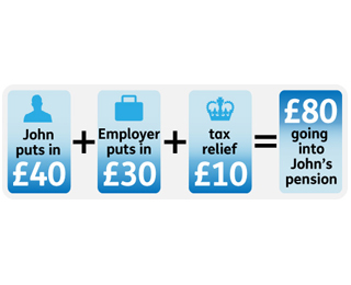 Salary sacrifice - paying part of your salary into a workplace pension