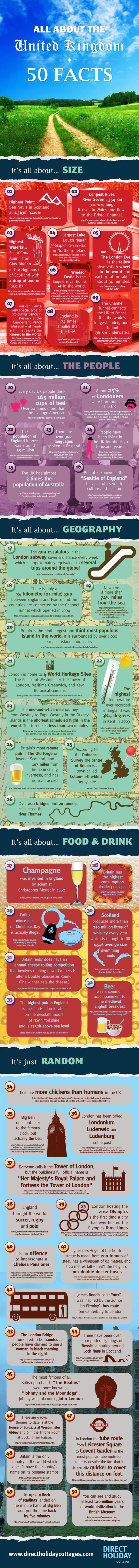 All About The United Kingdom - 50 Facts