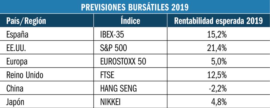Previsiones bursátiles 2019.