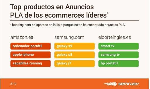 Top productos ecommerce líderes.