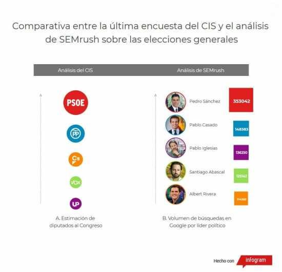 Datos CIS y comparativa con los políticos más buscados en Internet.