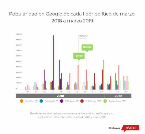 Popularidad de los Líderes políticos en internet.