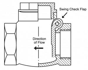 Swing Check Valves: Plumbing's OneWay Street (Part 1