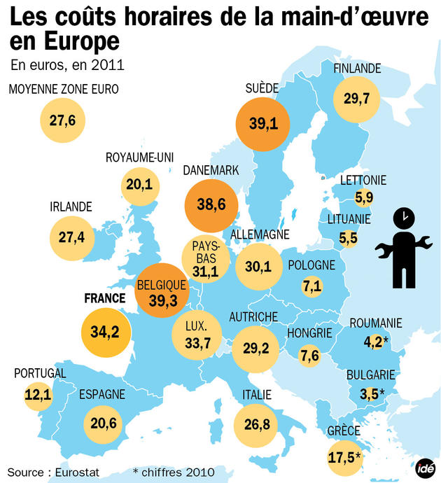 Coût main-d'oeuvre Europe