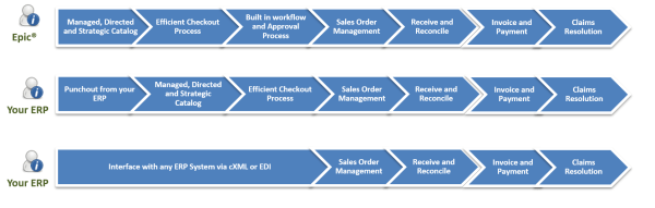dssi progressive procurement solutions with industrial - 1671×532