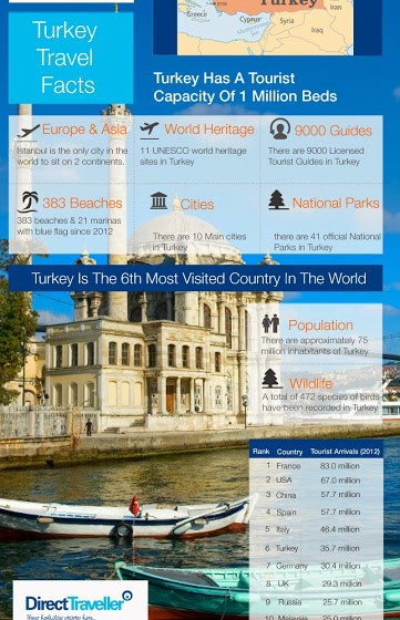 Infographic: Interesting Turkey Travel Facts