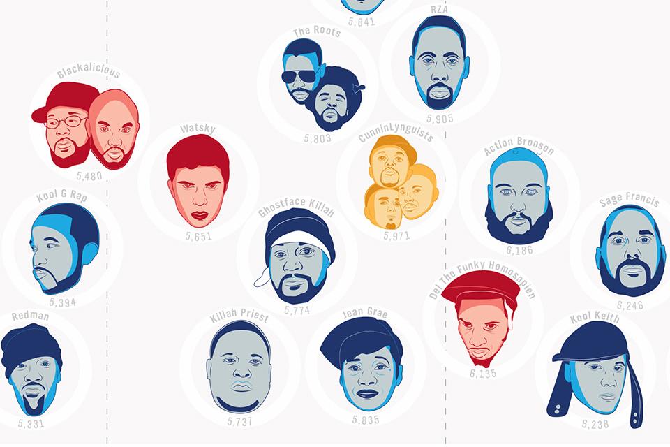Charts Hip Hop