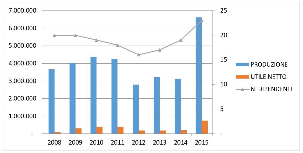 grafico andamento IGE