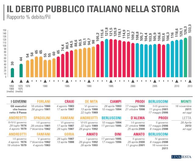 https://i1.wp.com/www.dirittiglobali.it/wp-content/uploads/2016/07/numeri-debito_pubblico_italiano.png?resize=640%2C532