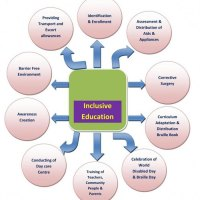 Parental Involvement In Inclusive Education Is Essential