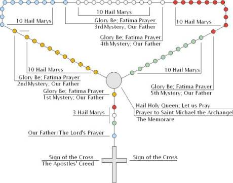The Holy Rosary of the Most Blessed Virgin Mary text and mp3