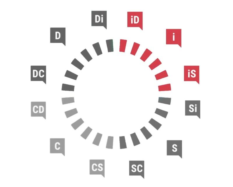Profil Influent DiSC Marston