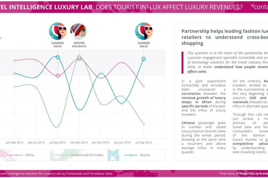 Contactlab e Amadeus lavorano ad una soluzione di Travel Intelligence per il lusso