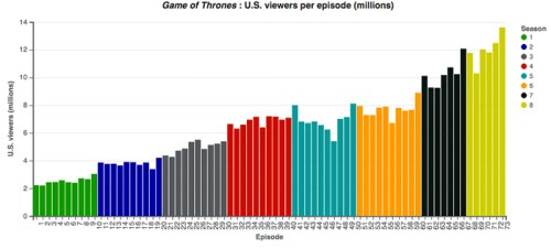 Il grafico con gli ascolti Game of Thrones stagione per stagione
