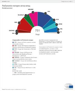 Elezioni europee 2019: i risultati in Europa