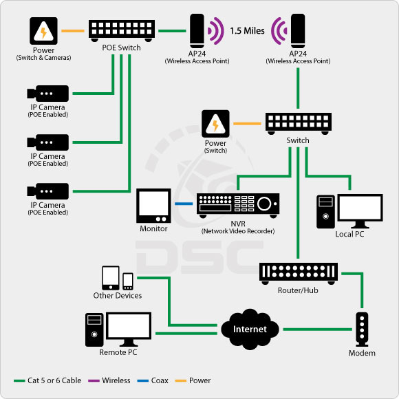IP Wireless Camera System Design