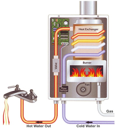 Produce More Hot Water Using Less Energy Than The Most Efficient Storage  Tank Style Heater. Tankless Water Heaters Save Energy, Save Space, ...