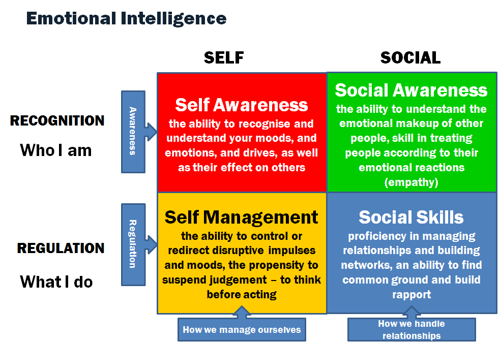 Explain Emotional Intelligence and list its five dimensions
