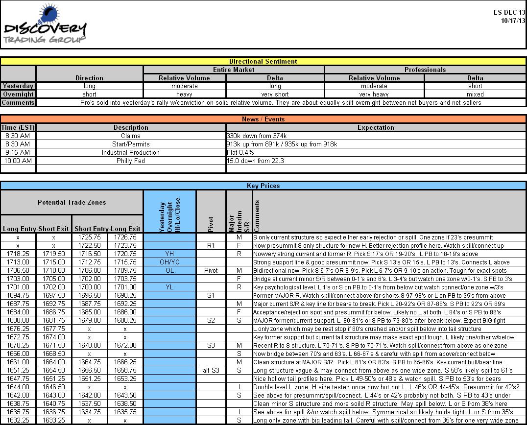 Methodology Framework