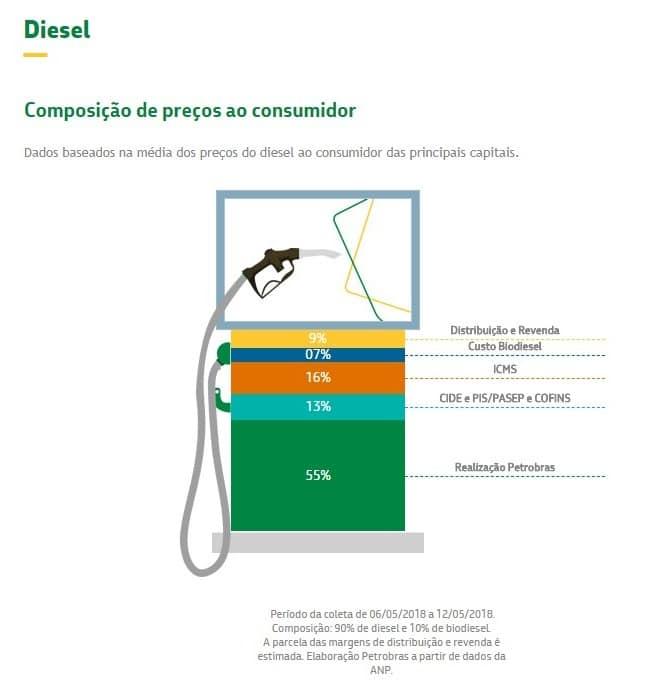 A trajetória do preço do combustível no Brasil nos últimos 17 anos