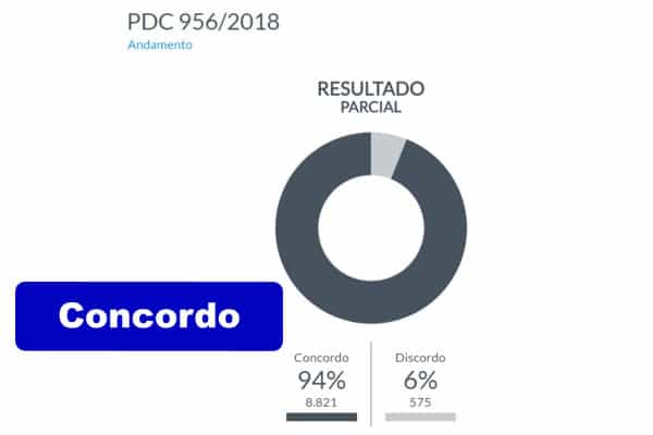 PDC 956/2018 - Projeto de Decreto Legislativo de Sustação de Atos Normativos do Poder Executivo - Resolução CGPAR 23 - AMS