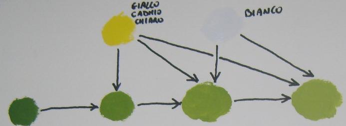 Come Schiarire E Scurire I Colori Disegno Pittura