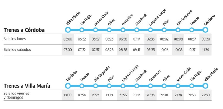 Horarios de trenes Villa Maria Cordoba
