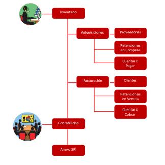 Procesos principales SADMI-SICMA