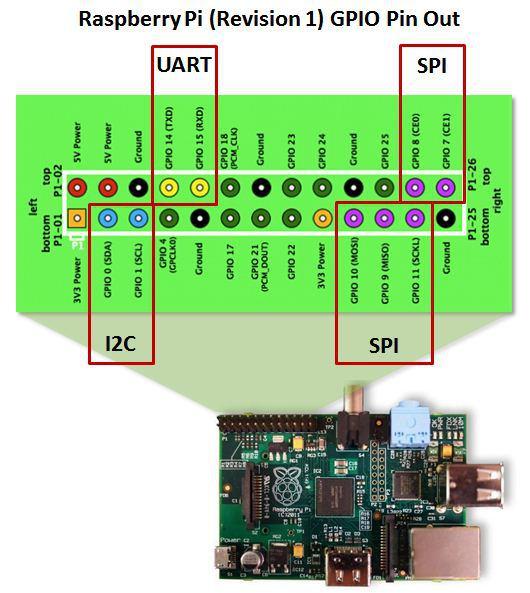 Raspberry PI - GPIO and temperature sensor - disk91 com - technology