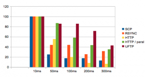 File transfer performance decrease over latency - base 100