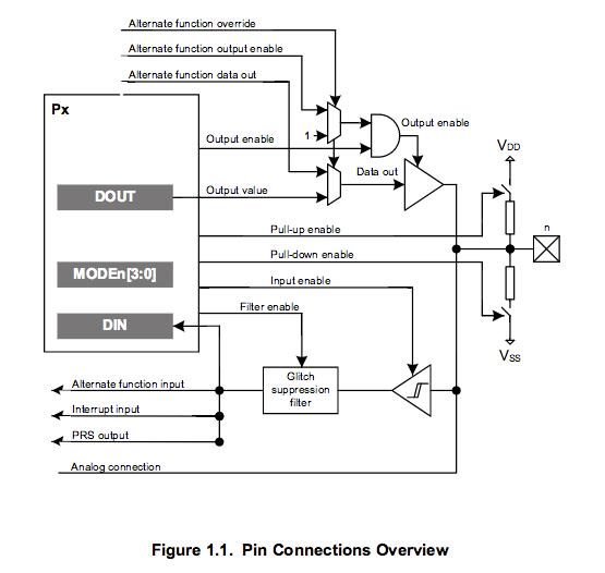 EFM32 GPIO architecture