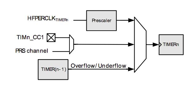Measure waveform duration with EFM32 / TD1208 - disk91 com