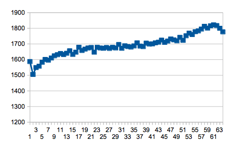 nimh charging curve