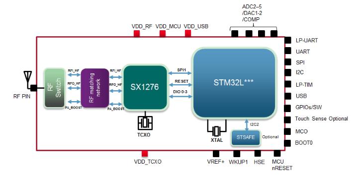 B-L072Z-LRWAN1 CMWX1ZZABZ-091 RF IC Development Board