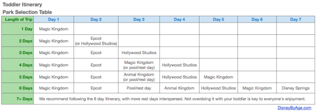 Disney World Park Plan for Toddler Itinerary