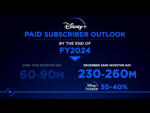 Disney+ Abonnentenzahlen 2024