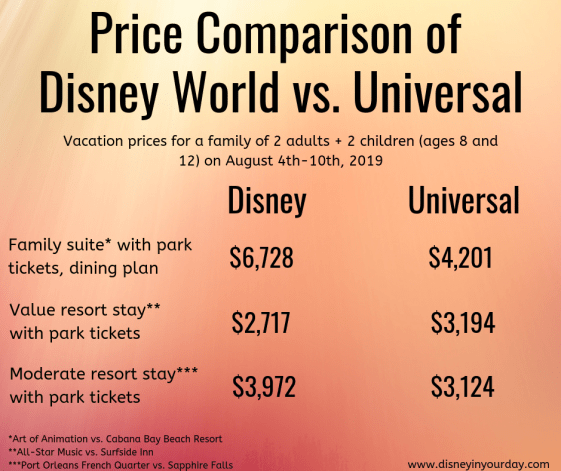 Disney or Universal - Disney in your Day