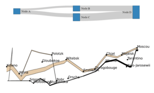Custom sankey diagrams