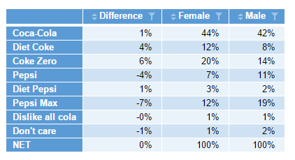 Table with Male, Female and Difference