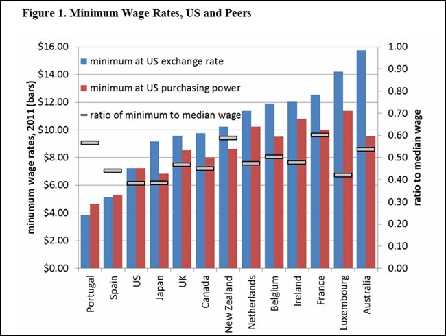 the minimum wage should be raised in the united states to balance the workforce Minimum wage quotes from  it's not by demanding that minimum wage is raised  the minimum wage in denmark is about twice that of the united states,.