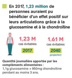 glucosamine_chondroïtine_effets_positifs