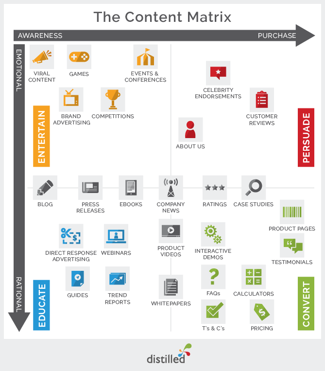 Chart - 4 Types Of Content For Marketing