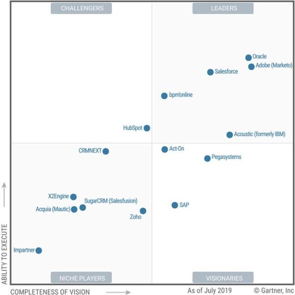 Salesforce Announced as Leader in Gartner Magic Quadrant ...
