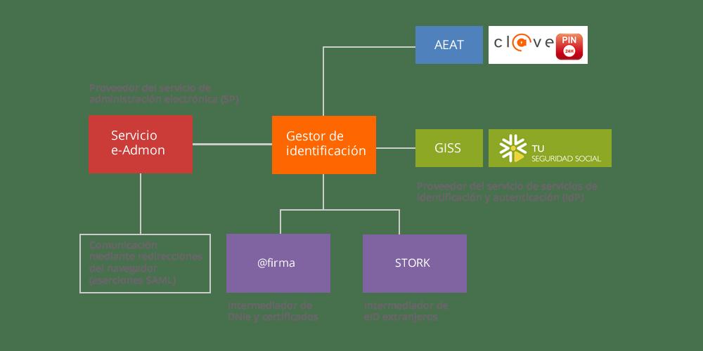 sistema-cl@ve-distritok.fw