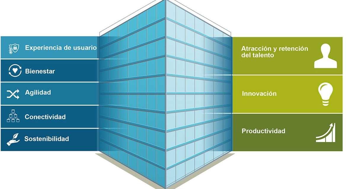 5 elementos clave que transformarán la futura oficina inteligente