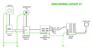 DITEK Surge Protection  Grounding 101