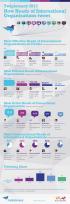 Ranking principales organizaciones en Twitter