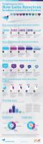 Cifras de mandatarios latinoamericanos en Twitter