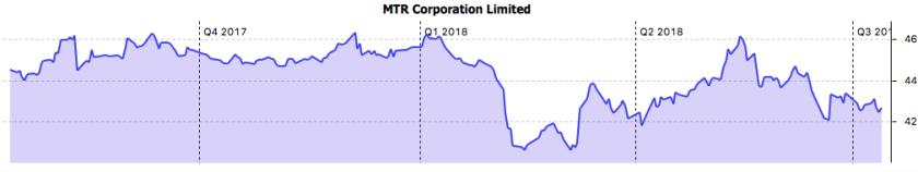MTR 12-Monats-Chart